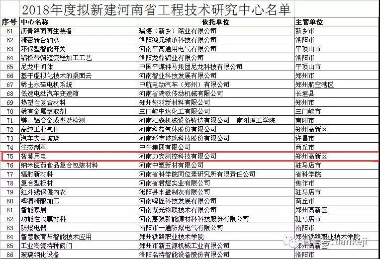 力安科技获批河南省智慧用电工程技术研究中心!